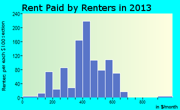 Pageland rent paid by renters for apartments graph