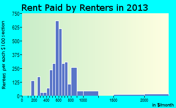 Red Hill rent paid by renters for apartments graph