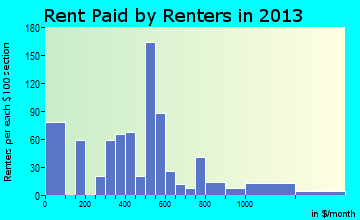 Ridgeland rent paid by renters for apartments graph