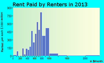 Simpsonville rent paid by renters for apartments graph