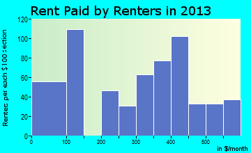 Varnville rent paid by renters for apartments graph