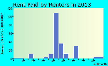 Rent paid by renters in 2016 in Aynor, SC