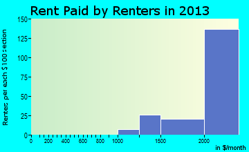 Palos Verdes Estates rent paid by renters for apartments graph