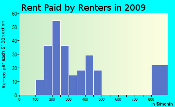 Sardinia rent paid by renters for apartments graph