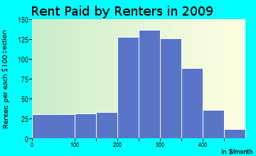 Hamer rent paid by renters for apartments graph