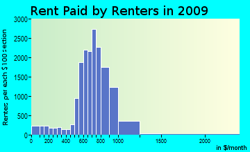 Dutch Fork rent paid by renters for apartments graph