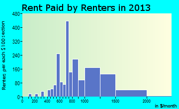 Patterson rent paid by renters for apartments graph