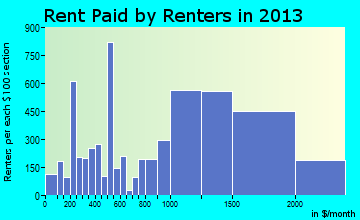 Petaluma rent paid by renters for apartments graph