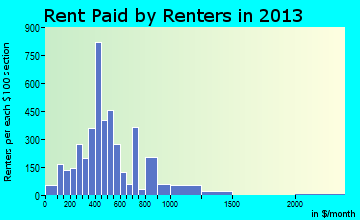 Spearfish rent paid by renters for apartments graph