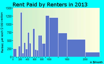 Pittsburg rent paid by renters for apartments graph