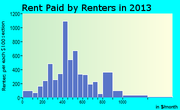 Yankton rent paid by renters for apartments graph