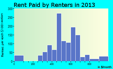 Planada rent paid by renters for apartments graph
