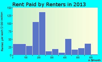 Fort Thompson rent paid by renters for apartments graph