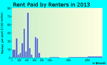 Clark rent paid by renters for apartments graph