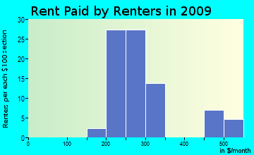 China Grove rent paid by renters for apartments graph