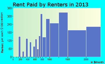 Poway rent paid by renters for apartments graph