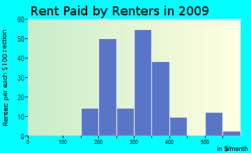 Jearoldstown rent paid by renters for apartments graph