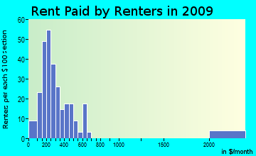 Corryton rent paid by renters for apartments graph