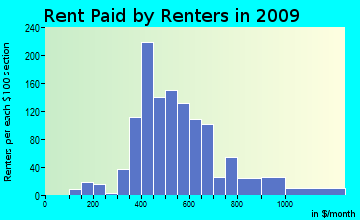 Beech Springs rent paid by renters for apartments graph