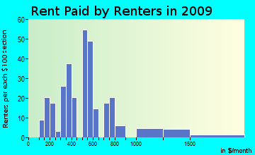 Castalian Springs rent paid by renters for apartments graph