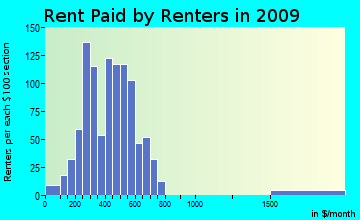 Telford rent paid by renters for apartments graph