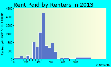 Cookeville rent paid by renters for apartments graph