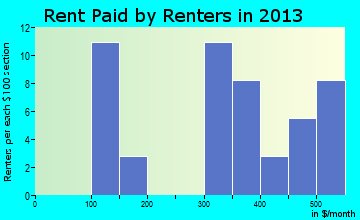Finger rent paid by renters for apartments graph