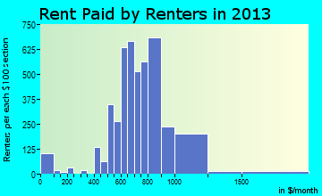 Goodlettsville rent paid by renters for apartments graph