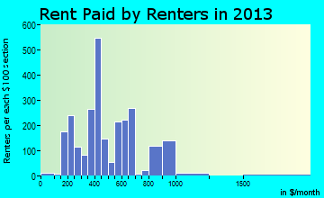 Lenoir City rent paid by renters for apartments graph