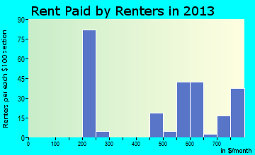 Moscow rent paid by renters for apartments graph
