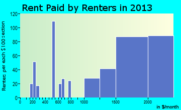 Rio del Mar rent paid by renters for apartments graph