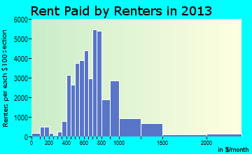 Murfreesboro rent paid by renters for apartments graph