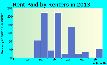 New Tazewell rent paid by renters for apartments graph