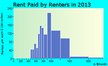 Rio Vista rent paid by renters for apartments graph