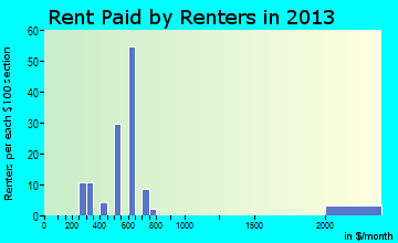 Pittman Center rent paid by renters for apartments graph