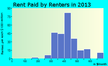 Plainview rent paid by renters for apartments graph