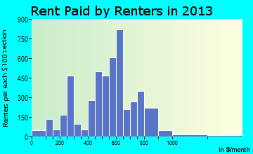 Springfield rent paid by renters for apartments graph