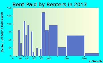 Rodeo rent paid by renters for apartments graph