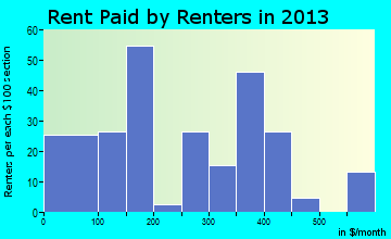 Tellico Plains rent paid by renters for apartments graph