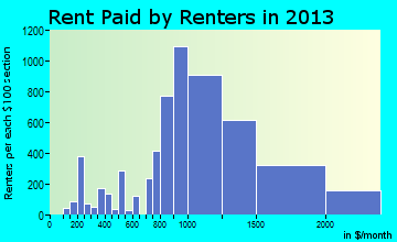 Rohnert Park rent paid by renters for apartments graph