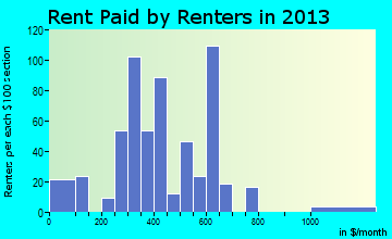 Rent paid by renters in 2013 in Westmoreland, TN