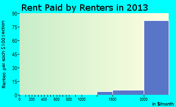 Rolling Hills Estates rent paid by renters for apartments graph