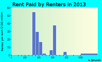 Rent paid by renters in 2013 in Aurora, TX