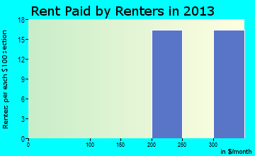 Kansas rent paid by renters for apartments graph