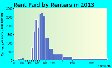 Bedford rent paid by renters for apartments graph