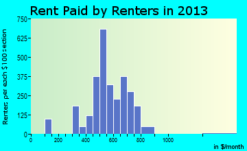 Bellmead rent paid by renters for apartments graph