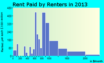 Boerne rent paid by renters for apartments graph