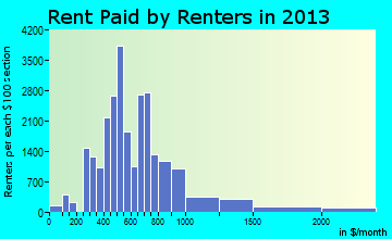 Rent paid by renters in 2015 in Bryan, TX