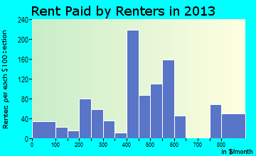 Caldwell rent paid by renters for apartments graph