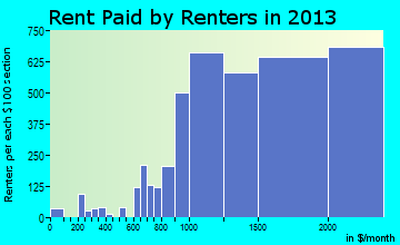 San Clemente rent paid by renters for apartments graph